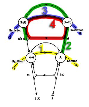 Abb 4 - Graph mit 4 Linien gefärbt