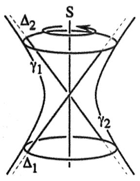 Abb. 3: Rotationshyperboloid