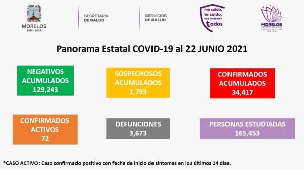 Casos Covid-19 En Morelos Hoy 22 De Junio: Número De Contagiados, Fallecidos Y Recuperados Por Coronavirus En El Estado