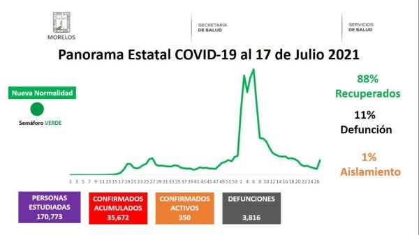 Casos Covid-19 En Morelos Hoy 17 De Julio: Número De Contagiados, Fallecidos Y Recuperados Por Coronavirus En El Estado