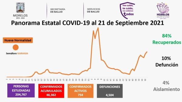 Casos Covid-19 En Morelos Hoy 21 De Septiembre: Número De Contagiados, Fallecidos Y Recuperados Por Coronavirus En El Estado