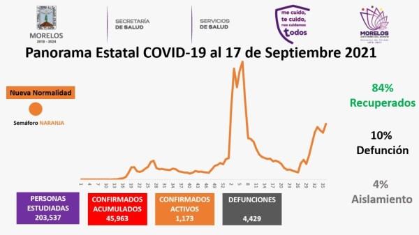 Casos Covid-19 En Morelos Hoy 17 De Septiembre: Número De Contagiados, Fallecidos Y Recuperados Por Coronavirus En El Estado