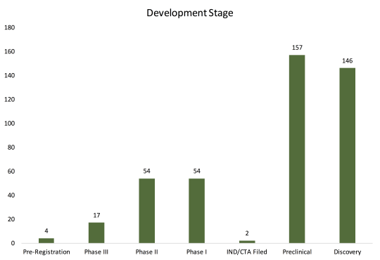 Development Stage
