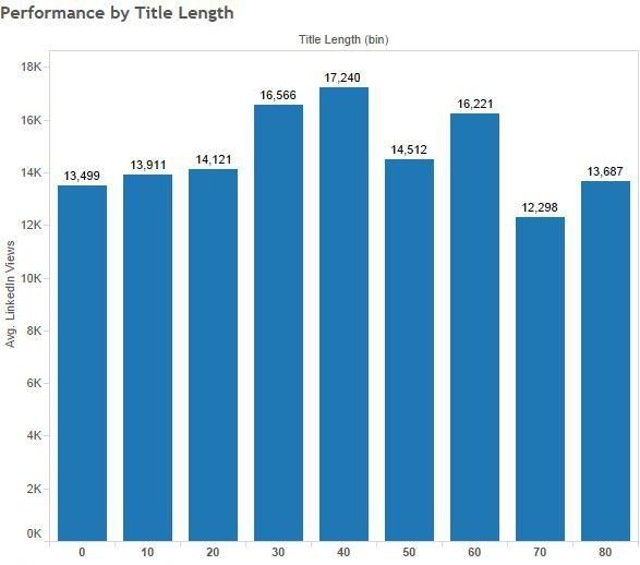 linkedin-b2b-content-performance