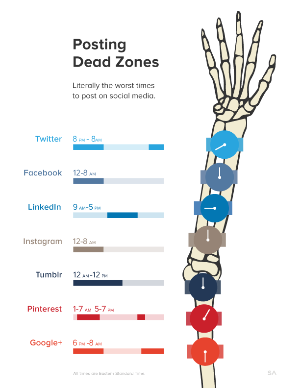 posting-dead-zones-for-web