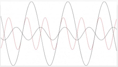 Esto (simplificando mucho) es lo que se genera al pulsar una cuerda