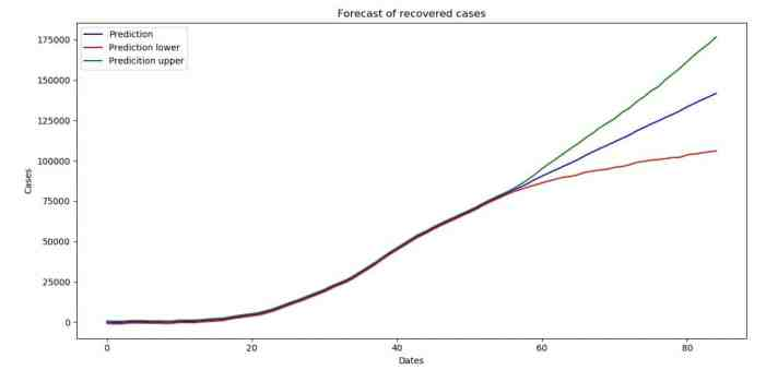 Forecast with uncertainty interval boundaries (recovered cases)