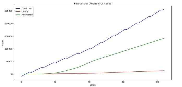 Forecast of Coronavirus (COVID-19) for the next 30 days