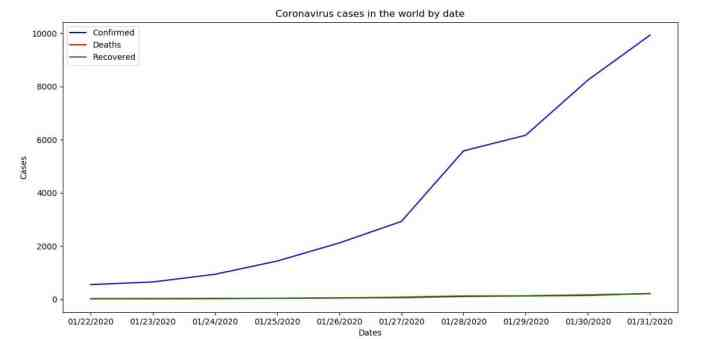 Coronavirus (COVID-19) cases in the world by date