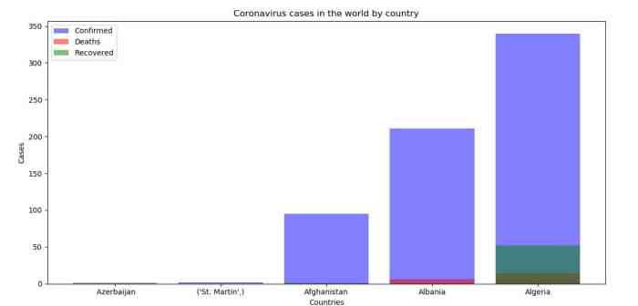 Coronavirus (COVID-19) cases in the world by country
