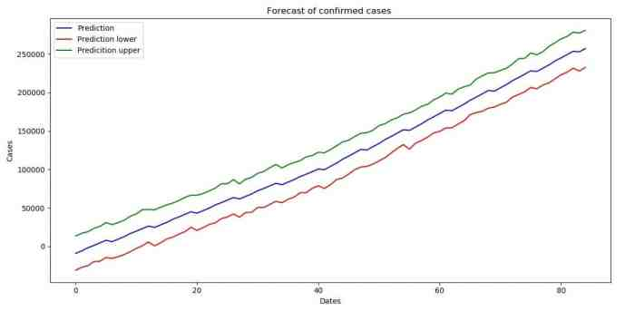 Forecast with uncertainty interval boundaries (confirmed cases)