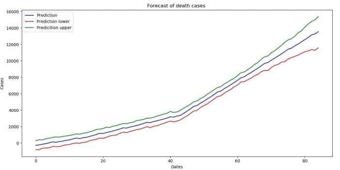 Forecast with uncertainty interval boundaries (death cases)