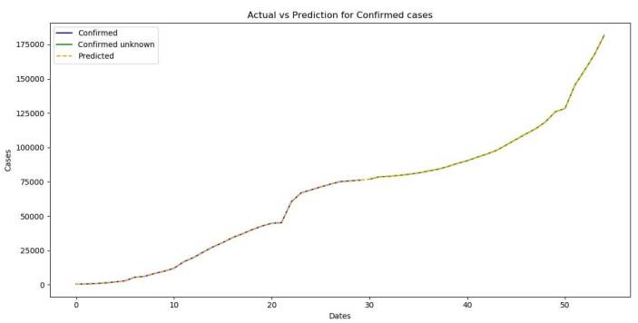 The prediction for the confirmed Coronavirus (COVID-19) cases