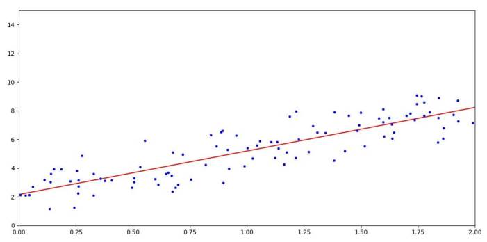 Result of the prediction in Linear Regression in Python