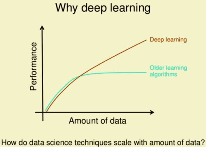 Small datasets About Why Deep Learning