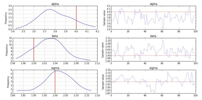 Trace plots, Machine Learning for Finance