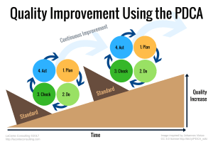Deming's PDCA cycle, continuous improvement, quality, standards