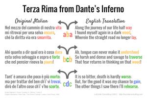 Dante's Inferno, The Divine Comedy, terza rima, Italian and English