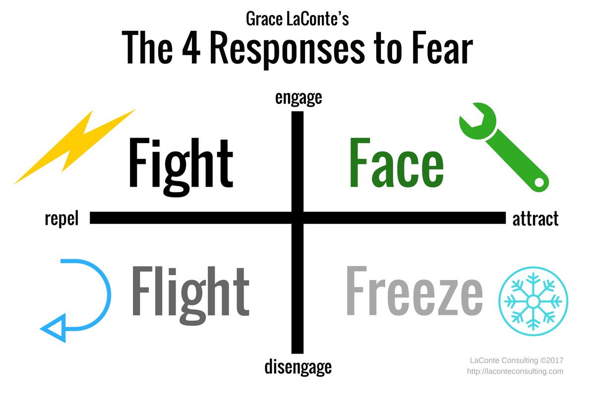 The 4 Responses To Fear Laconte Consulting