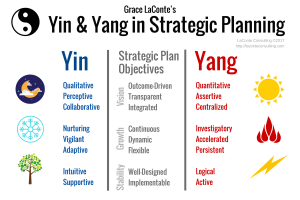 Yin and Yang, strategic planning, strategic objectives