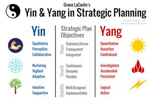 Yin and Yang, strategic planning, strategic objectives
