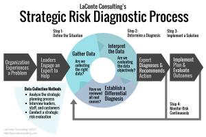 strategic risk, risk diagnostic, strategic planning, data interpretation, diagnosis