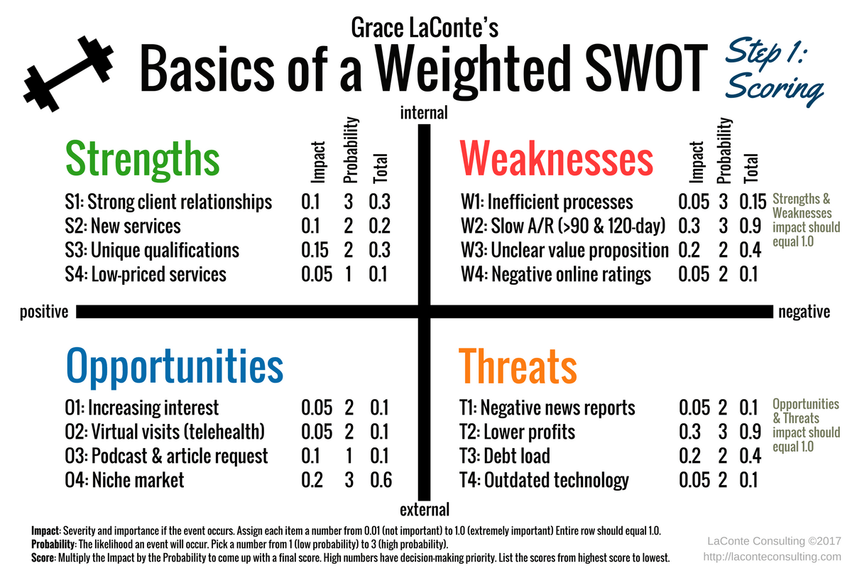 Basics Of A Weighted Swot Step 1 Laconte Consulting