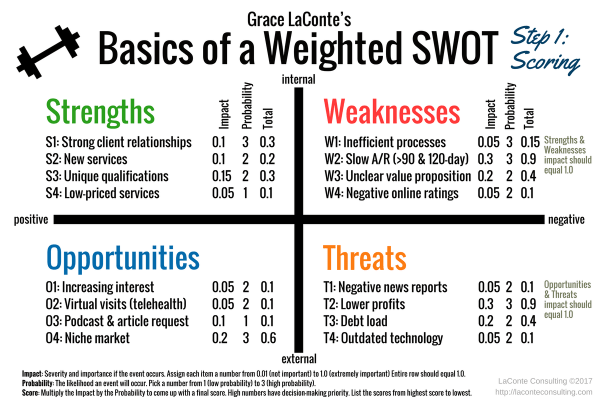 SWOT, SWOT Diagram, Weighted SWOT, weighted measures, weighted scores, SWOT Assessment, Strengths, Weaknesses, Opportunities, Threats, strategic planning, internal risks, external risks, comparison, comparative SWOT