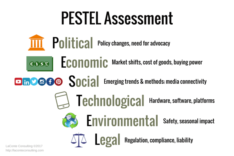 PESTEL, PESTEL analysis, PESTEL assessment, Political, Economic, Social, Technological, Environmental, Legal