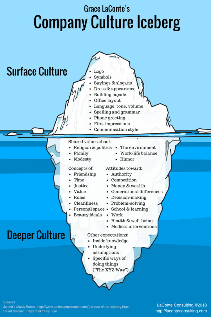 company culture, culture, culture iceberg, corporate culture, internal culture, surface culture, deeper culture, risk management, management, business ownership