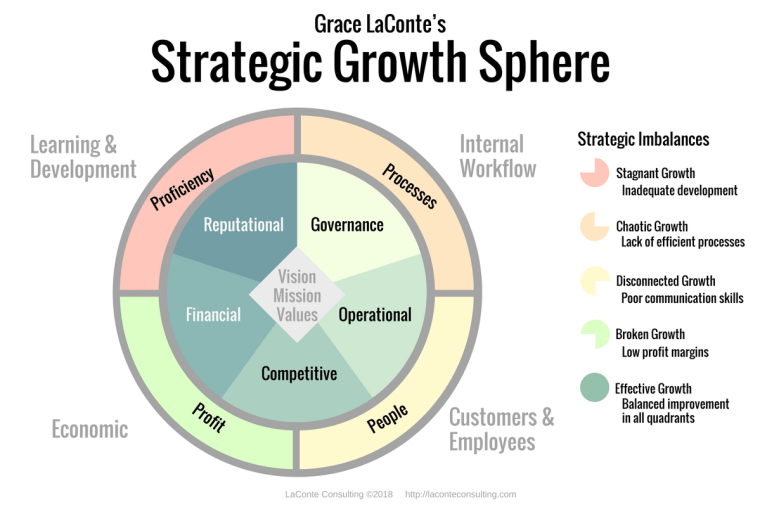 The Strategic Growth Sphere