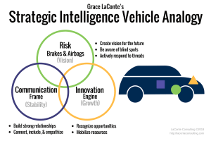 strategic intelligence, risk intelligence, innovation intelligence, communication intelligence