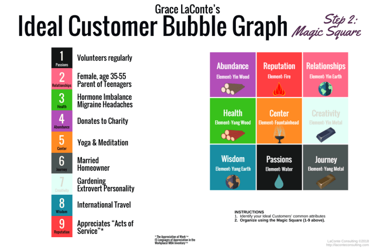 ideal customer, bubble graph, magic square, bagua square, bagua map, ideal customer graph, strategic planning