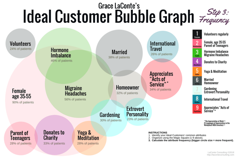 ideal customer, bubble graph, ideal customer graph, frequency, graphing, bubble graphing, customer qualities, strategic planning