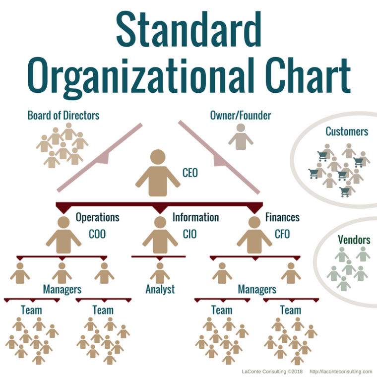 organizational chart, org chart, standard organizational chart, company structure, business structure, strategic planning, business planning, strategic risk, risk assessment