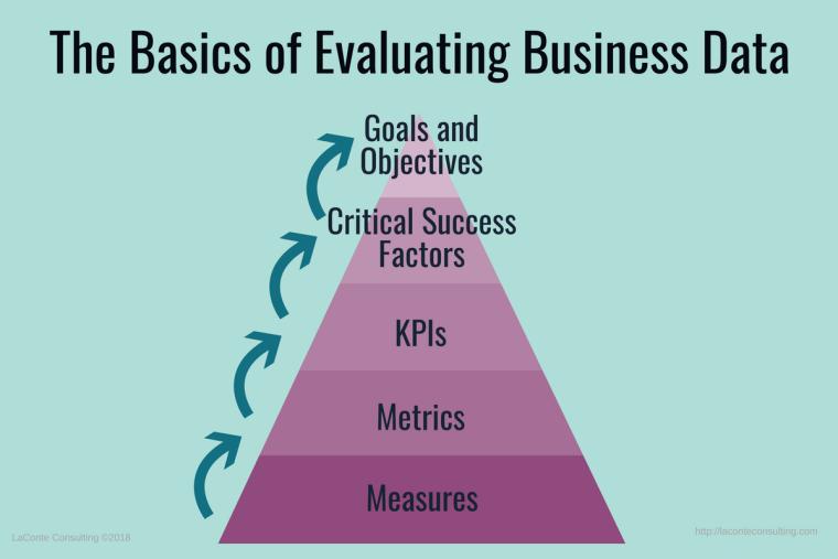 business data, evaluation, data evaluation, measures, metrics, KPIs, key performance indicators, critical success factors, goals and objectives, strategic risk
