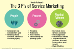 3 Ps, 3 P's, The 3 P's, People Process Physical Evidence, service delivery, flow of activity, service environment, strategic risk
