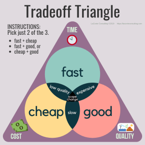 tradeoff triangle, project triangle, project management triangle, fast cheap good, time cost quality, quality triangle