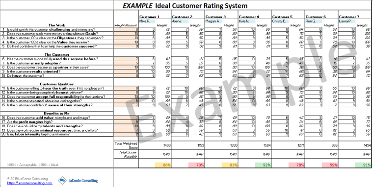 Ideal Customer Rating System