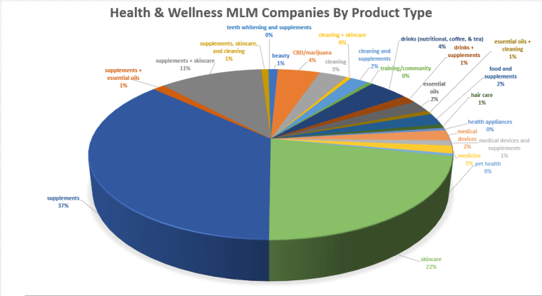 MLM, MLM products, MLM company, direct sales, direct marketing, health and wellness, health & wellness, direct selling, network marketing