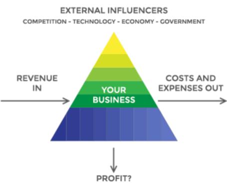ConsultX business triangle