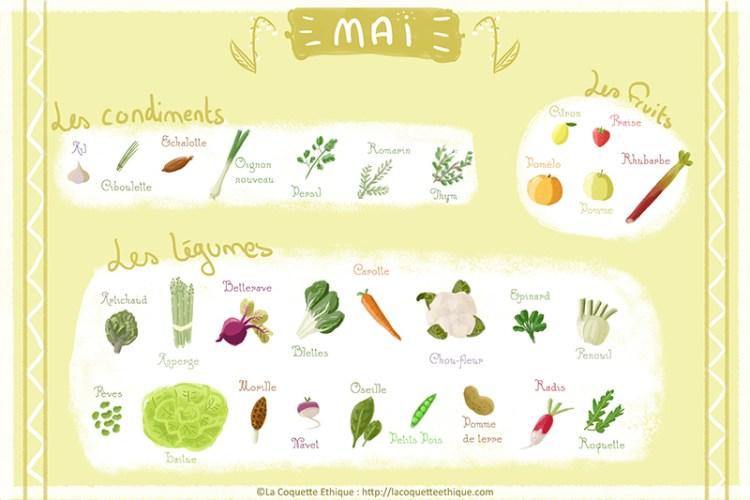 fruits et légumes de mai calendrier
