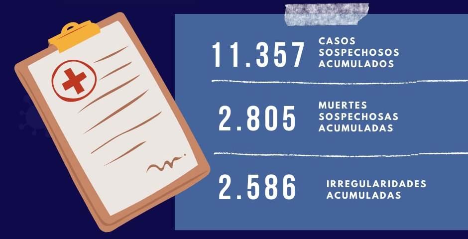 Informe acumulado de los casos de Covid-19 registrados por el Observatorio Ciudadano en Nicaragua