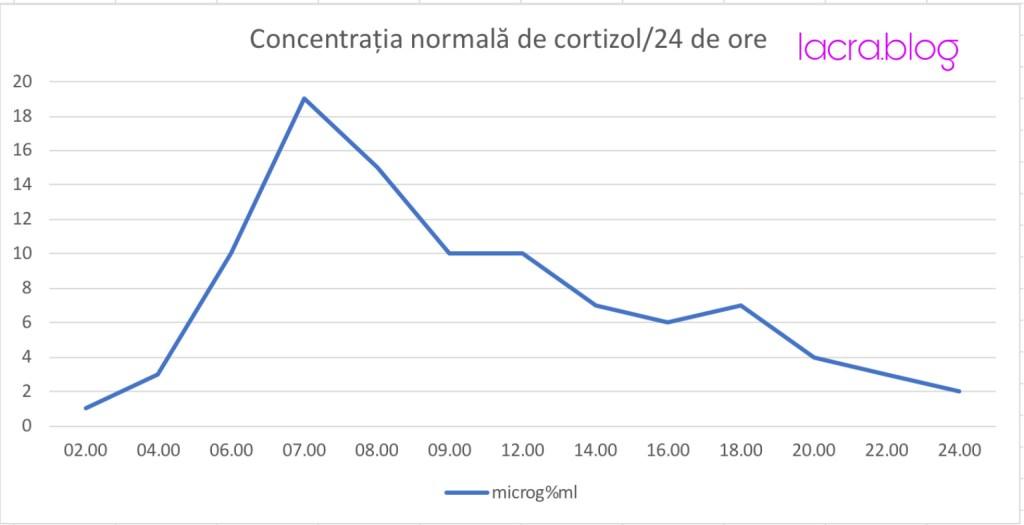 Cum arată secreția de cortizol într-o zi
