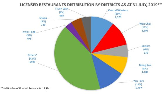 Licensed Restaurant Distribution By Districts as at 31 July, 2019