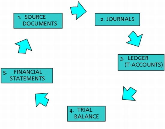 What Is Accounting Cycle And Steps