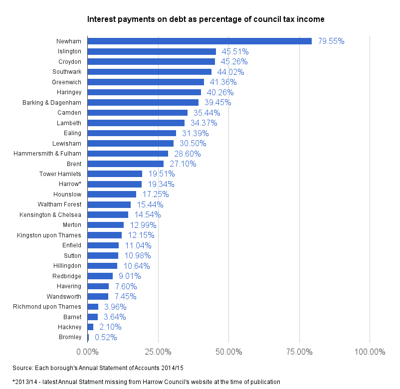 interest-payments-vs-council-tax-income-london