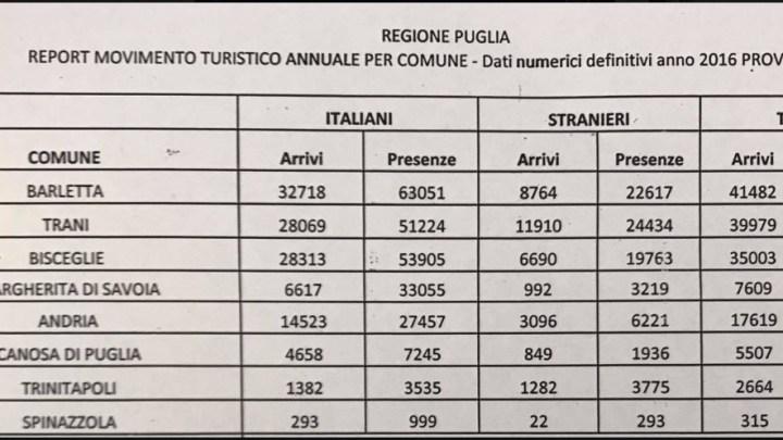 Assenza turisti in città, Spina: «Non c'è programmazione, Amministrazione interpelli operatori del settore»