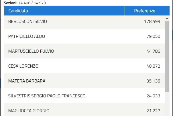 Europee, Silvestris sesto in Forza Italia probabilmente non sarà eletto
