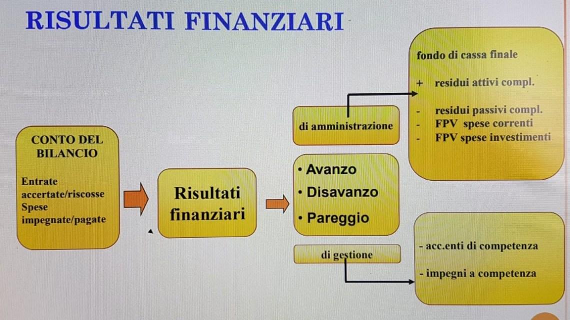 Bilancio, Camero: «Grosso errore in Consiglio Comunale, Bisceglie alla deriva»